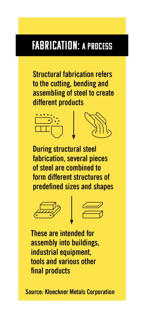 Fabrication A Process
