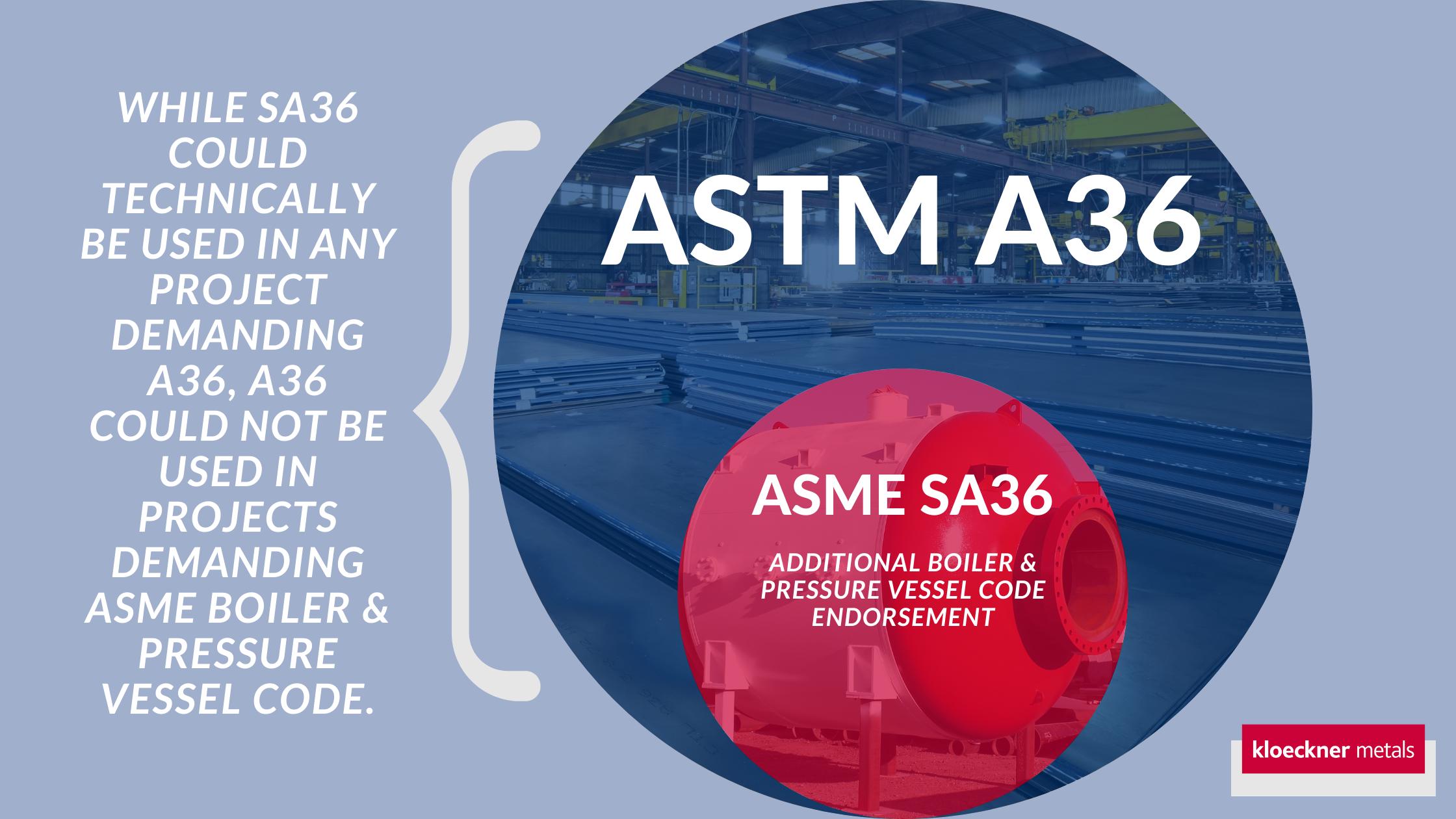 ASTM A36 ASME SA36
