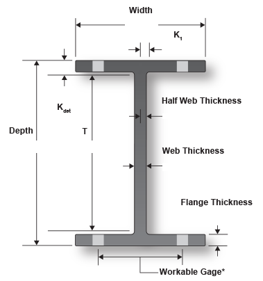 Structural Steel Shapes Beams - AISC