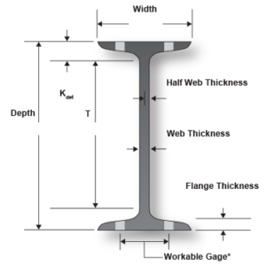 Structural Steel Shapes S-Beam - AISC